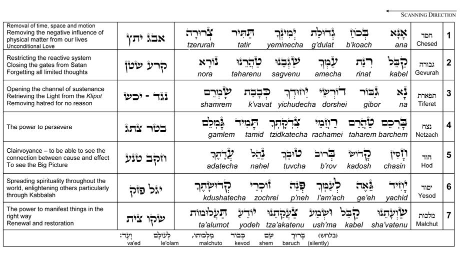 Prayer of the Kabbalist